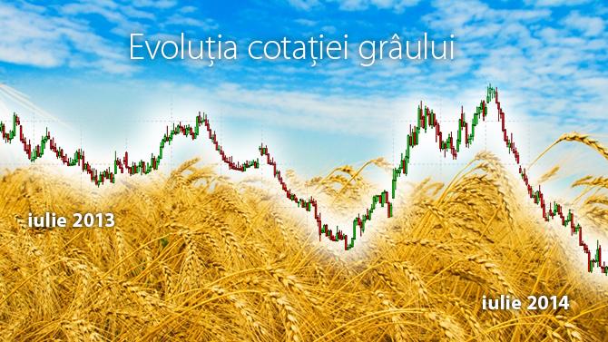 în tranzacționarea grâului